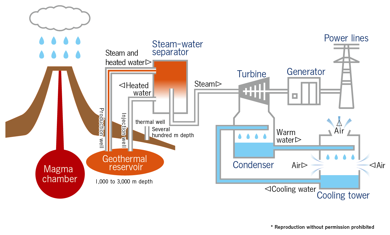 Geo Power Prospec Az Inc Geothermal Plant Diagram